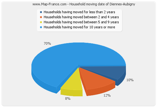 Household moving date of Diennes-Aubigny