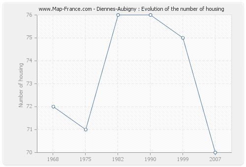 Diennes-Aubigny : Evolution of the number of housing