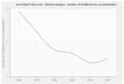 Diennes-Aubigny : Number of inhabitants by accommodation