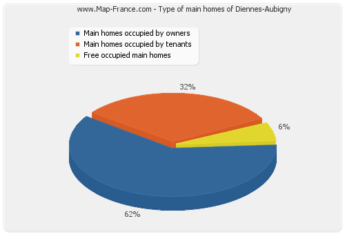 Type of main homes of Diennes-Aubigny