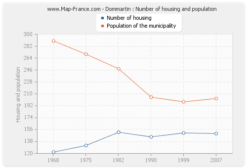Dommartin : Number of housing and population