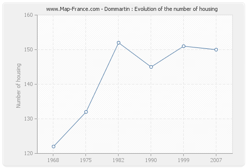 Dommartin : Evolution of the number of housing