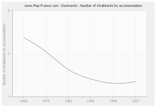 Dommartin : Number of inhabitants by accommodation