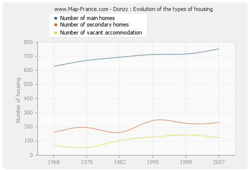 Donzy : Evolution of the types of housing