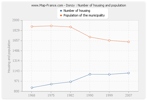Donzy : Number of housing and population