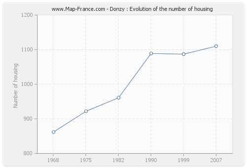 Donzy : Evolution of the number of housing