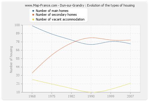 Dun-sur-Grandry : Evolution of the types of housing