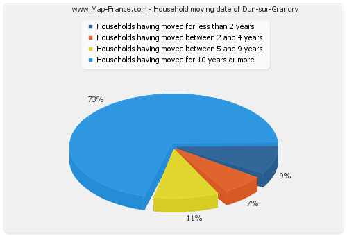 Household moving date of Dun-sur-Grandry