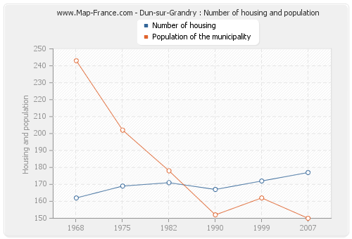 Dun-sur-Grandry : Number of housing and population