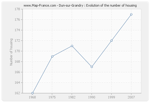 Dun-sur-Grandry : Evolution of the number of housing