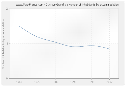 Dun-sur-Grandry : Number of inhabitants by accommodation