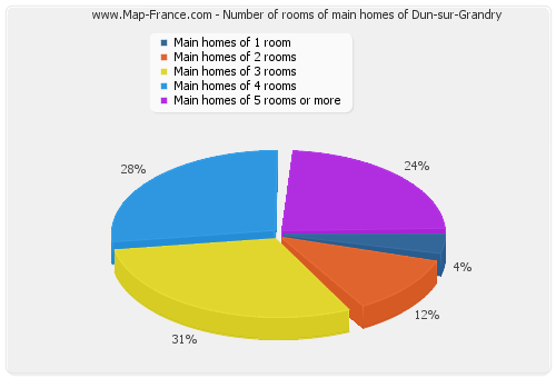 Number of rooms of main homes of Dun-sur-Grandry