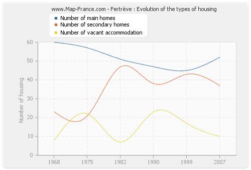 Fertrève : Evolution of the types of housing