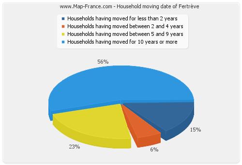 Household moving date of Fertrève