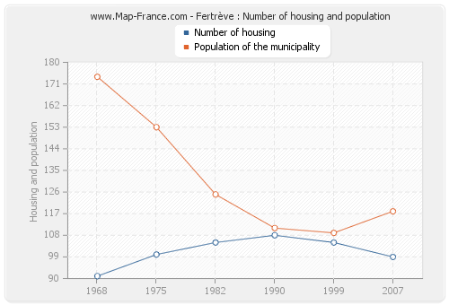 Fertrève : Number of housing and population