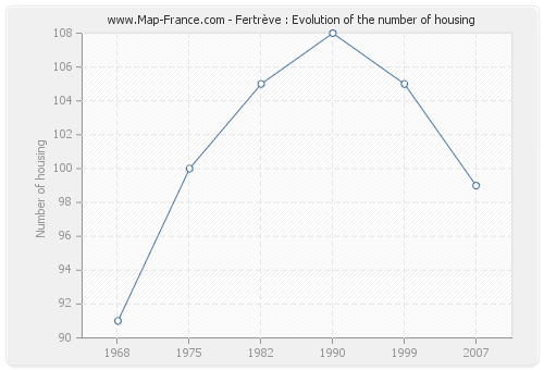 Fertrève : Evolution of the number of housing