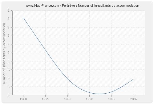 Fertrève : Number of inhabitants by accommodation