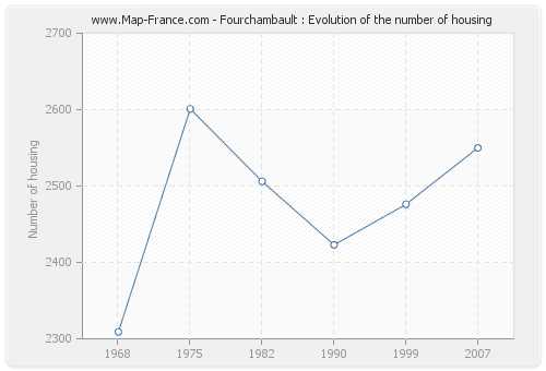 Fourchambault : Evolution of the number of housing