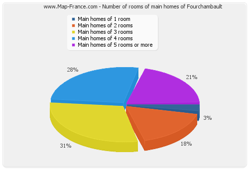 Number of rooms of main homes of Fourchambault