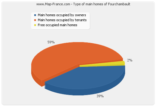 Type of main homes of Fourchambault