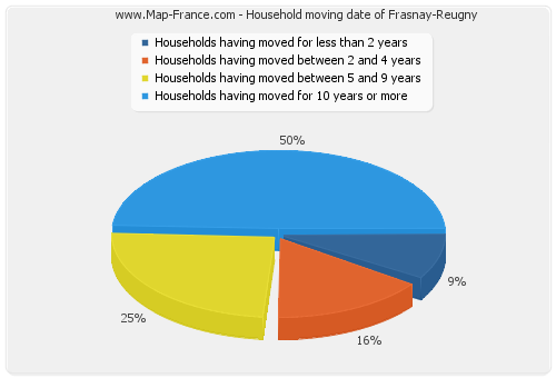 Household moving date of Frasnay-Reugny