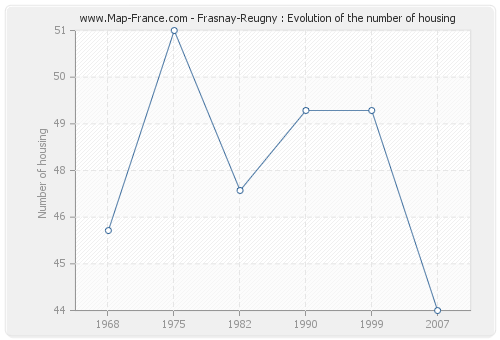 Frasnay-Reugny : Evolution of the number of housing