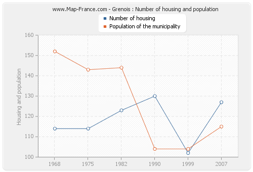 Grenois : Number of housing and population