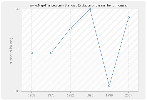 Grenois : Evolution of the number of housing