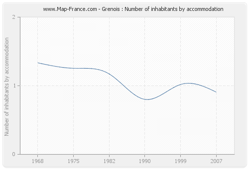 Grenois : Number of inhabitants by accommodation