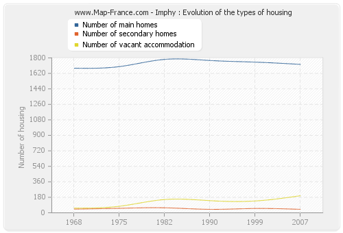 Imphy : Evolution of the types of housing