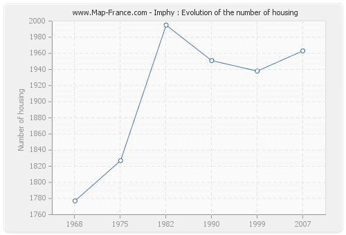 Imphy : Evolution of the number of housing