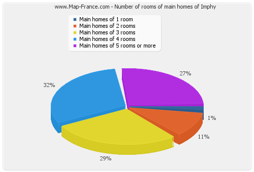 Number of rooms of main homes of Imphy