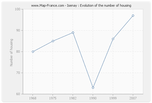 Isenay : Evolution of the number of housing