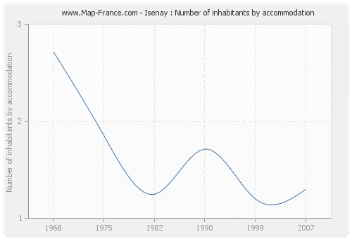 Isenay : Number of inhabitants by accommodation