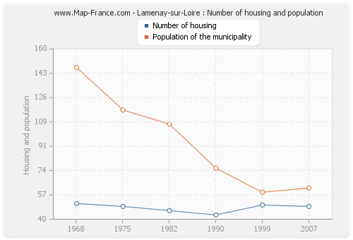 Lamenay-sur-Loire : Number of housing and population