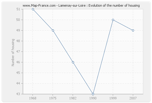 Lamenay-sur-Loire : Evolution of the number of housing