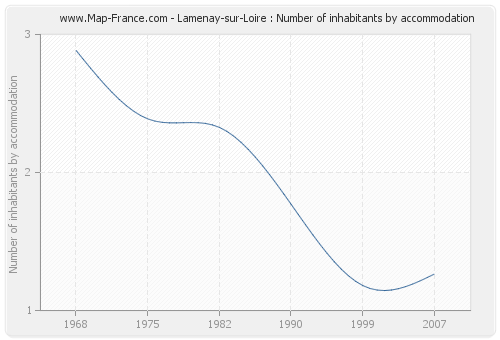 Lamenay-sur-Loire : Number of inhabitants by accommodation