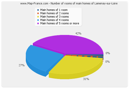 Number of rooms of main homes of Lamenay-sur-Loire
