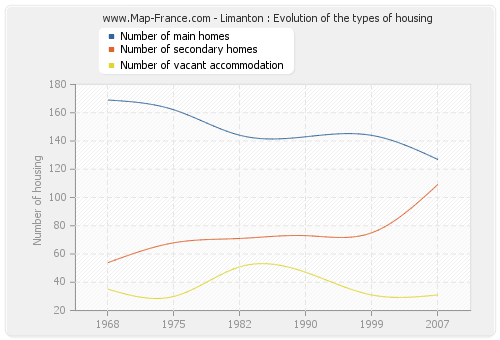 Limanton : Evolution of the types of housing