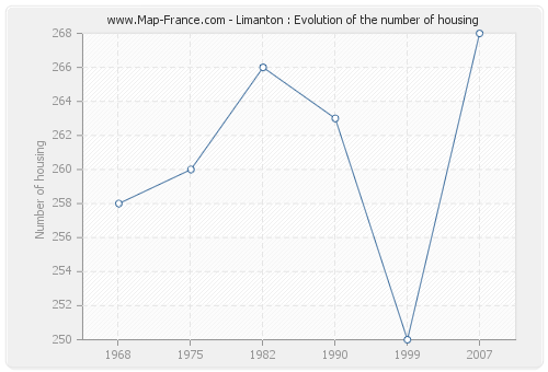 Limanton : Evolution of the number of housing