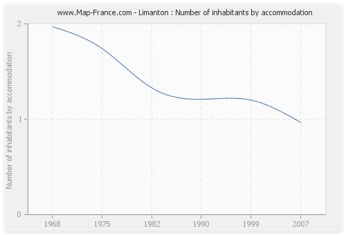 Limanton : Number of inhabitants by accommodation