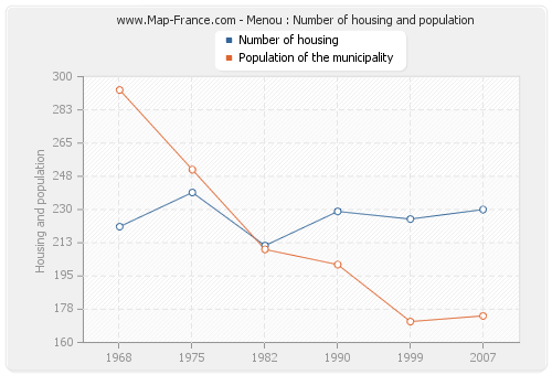 Menou : Number of housing and population