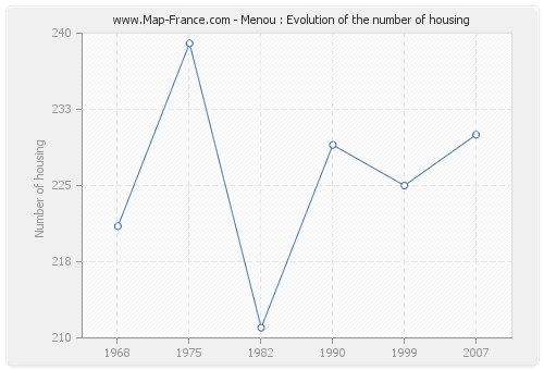 Menou : Evolution of the number of housing