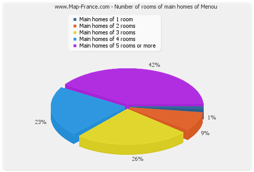 Number of rooms of main homes of Menou