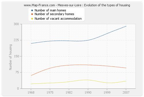 Mesves-sur-Loire : Evolution of the types of housing