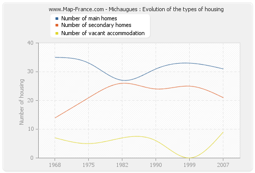Michaugues : Evolution of the types of housing