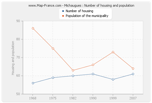 Michaugues : Number of housing and population