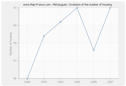 Michaugues : Evolution of the number of housing