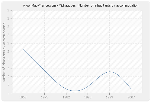 Michaugues : Number of inhabitants by accommodation