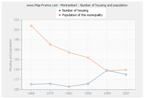 Montambert : Number of housing and population